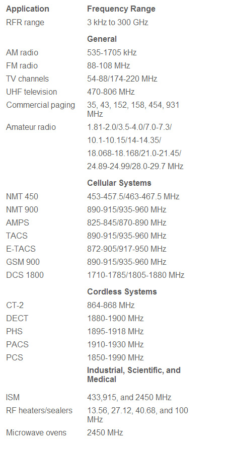 high-frequency-fields-table